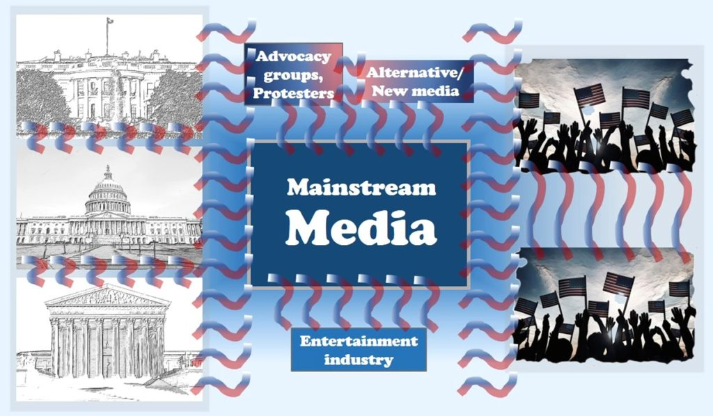 The good old days of the political communication schematic. (Author graphic; original images from Shutterstock of federal-branch buildings (left) and American crowds (right).]