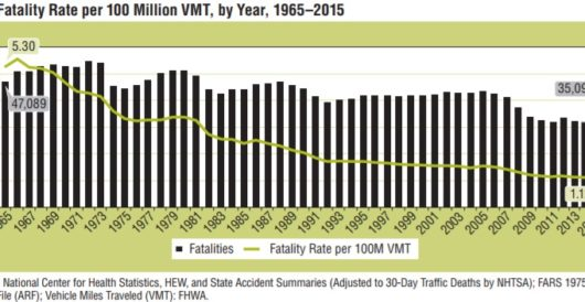 What accounts for a recent spike in traffic deaths? Results of a new study blame this by LU Staff
