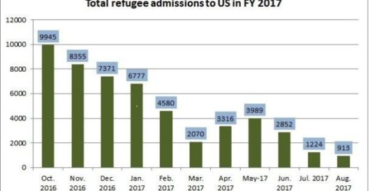 Number of refugees allowed into U.S. reaches 15-year low by Rusty Weiss
