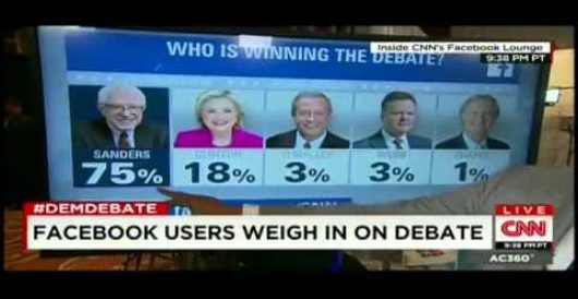 Bernie backers declare war on CNN for naming Hillary debate winner by LU Staff