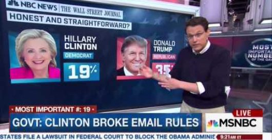 What two words are most associated with Hillary Clinton? A new poll provides the answers by Rusty Weiss