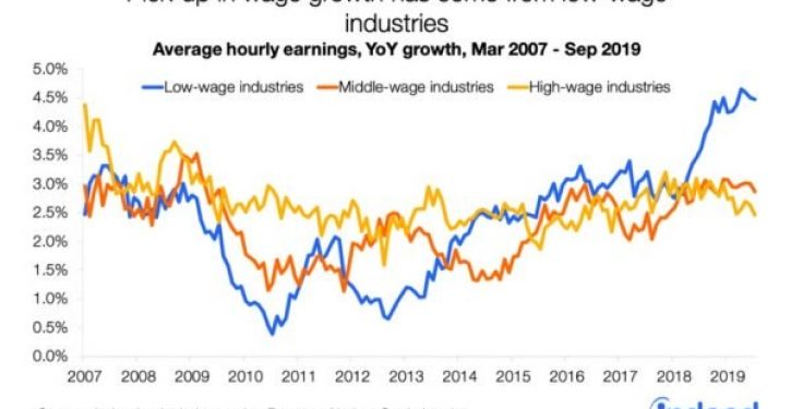 3 charts showing good news about American wage growth