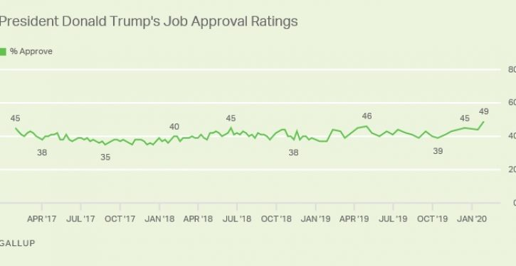 Trump job approval at personal best 49%