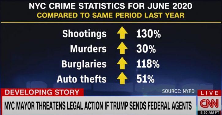 Murder keeps rising after unprecedented increase