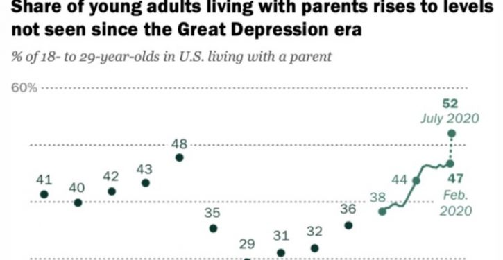 52% of young adults in U.S. living with their parents; highest share since Great Depression