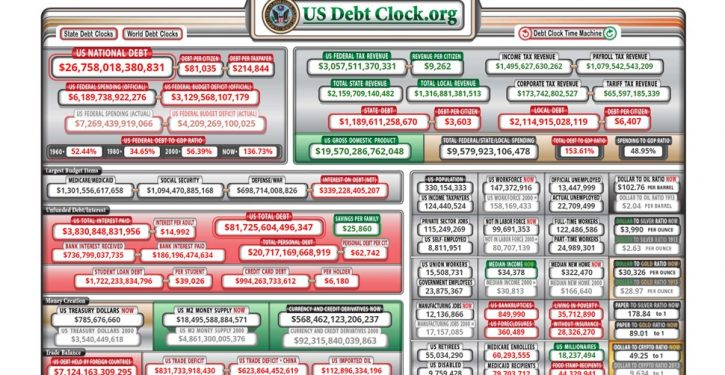 Federal spending tops $6 trillion for first time; deficit tops $3 trillion for first time